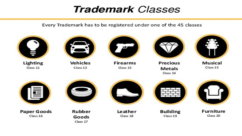 Trademark Classes For Goods & Services